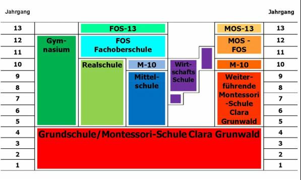 schulabschl sse montessori schule clara grunwald. Black Bedroom Furniture Sets. Home Design Ideas